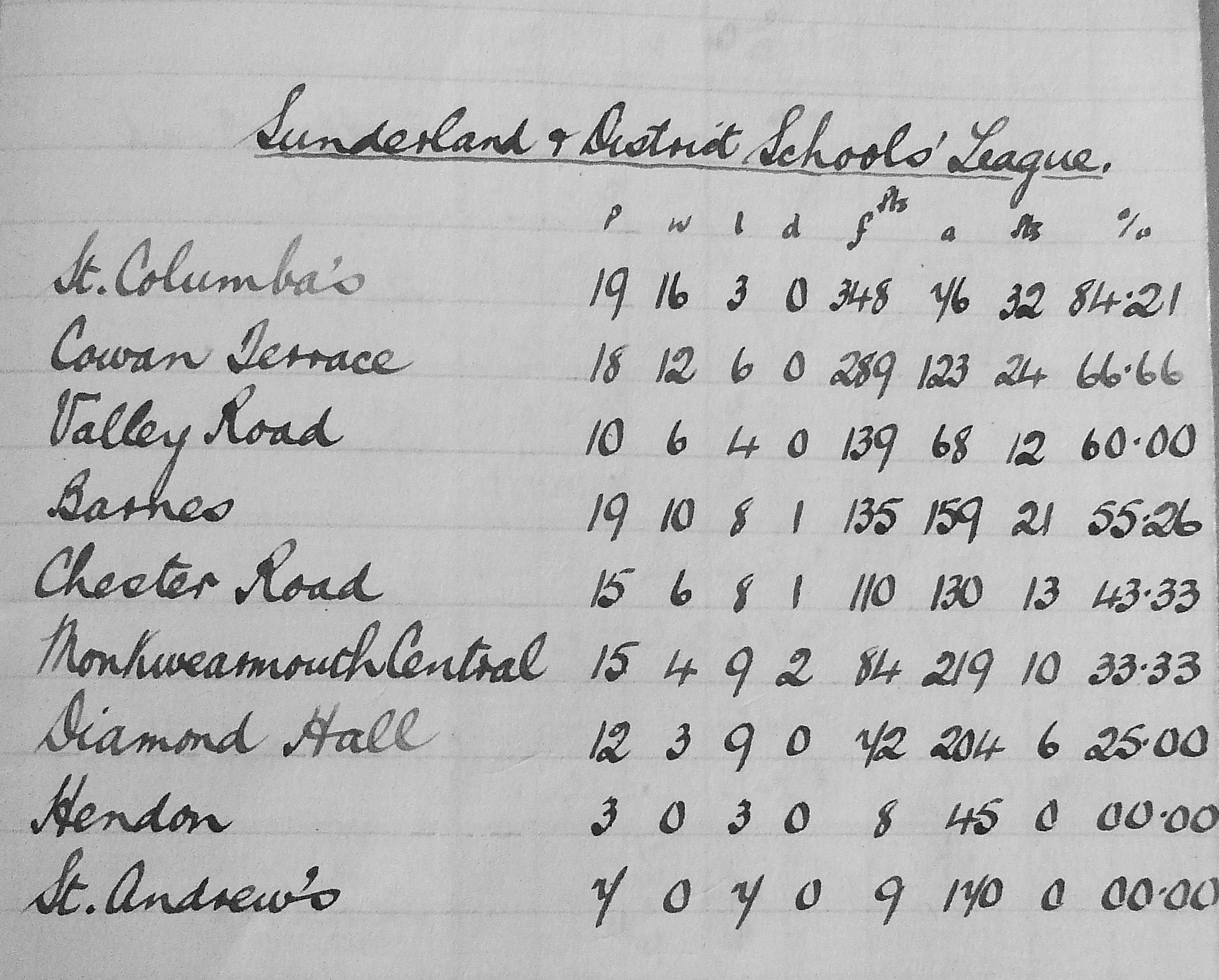 Sunderland & District Schools' League